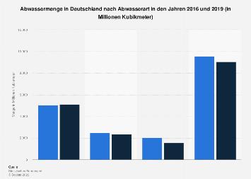 Abwasser - Angefallene Menge nach Abwasserart in Deutschland 2016