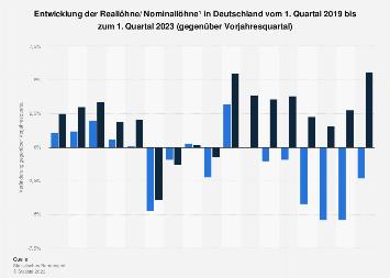 Entwicklung der Löhne in Deutschland bis Q4 2017