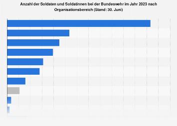 Personalstand der Bundeswehr nach Truppengattungen 2018