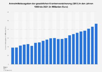 Arzneimittelausgaben der gesetzlichen Krankenversicherung (GKV) bis 2016