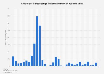 Anzahl der Börsengänge in Deutschland bis 2018