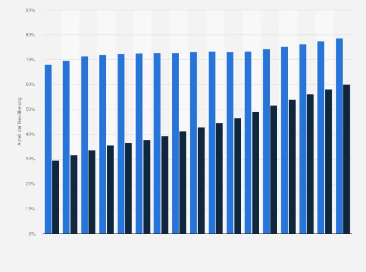 statistik von kopf bis fu