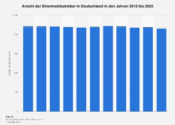 Stromnetzbetreiber - Anzahl in Deutschland bis 2018