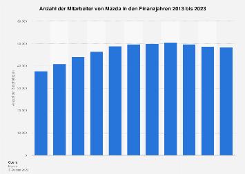 Beschäftigtenzahl von Mazda bis 2019