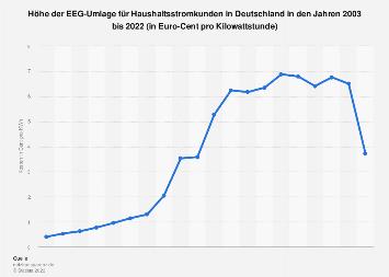 Höhe der EEG-Umlage für Haushaltsstromkunden bis 2019