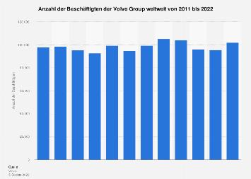 Beschäftigtenzahl der Volvo Group bis 2018