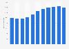 Beschäftigtenzahl der Skoda Auto Company bis 2018