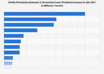 Stahlindustrie - Größte Produzenten in Deutschland nach Produktionsmenge 2016