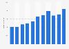 Umsatz der Skoda Auto Company bis 2018