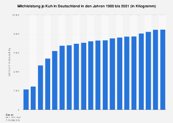 Milchleistung je Kuh in Deutschland bis 2016