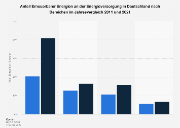 Erneuerbare - Anteil an der Energieversorgung in Deutschland nach Bereichen 2016