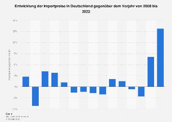 Importpreise in Deutschland gegenüber Vorjahr bis 2016