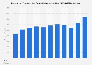 Umsatz von Toyota bis 2018