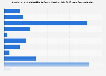 Autodiebstähle in Deutschland nach Bundesländern 2016