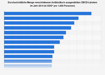 Menge verschriebener Antibiotika in ausgewählten OECD-Ländern 2015