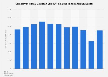 Harley-Davidson - Umsatz durch verkaufte Motorräder bis 2018