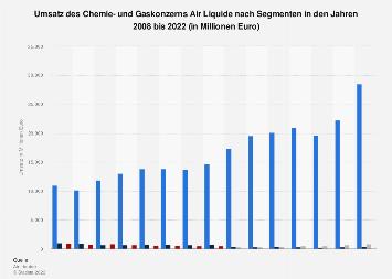 Umsatz Berechnen Chemie : mitarbeiterzahl des chemie und gaskonzerns air liquide ~ Themetempest.com Abrechnung