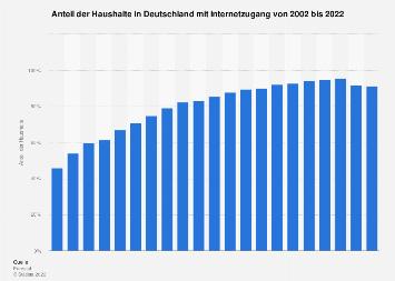 Anteil der Haushalte in Deutschland mit Internetzugang bis 2017