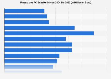Umsatz des FC Schalke 04 bis 2018