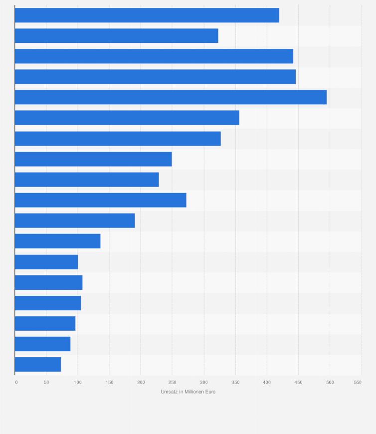 Fu ball umsatz von borussia dortmund statistik for Fussball statistik