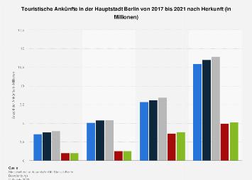 Touristische Ankünfte in der Hauptstadt Berlin nach Herkunft bis 2018