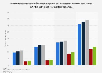 Touristische Übernachtungen in Berlin nach Herkunft bis 2017