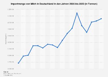 Importmenge von Milch in Deutschland bis 2017