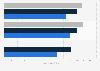DuPont - Umsatz nach Segmenten bis 2017