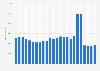 Mitarbeiterzahl von DowDuPont bis 2018