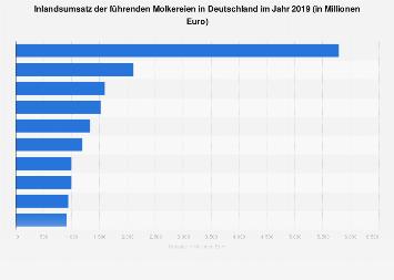 Inlandsumsatz der führenden Molkereien in Deutschland 2016