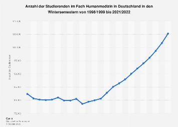 Studierende im Fach Humanmedizin in Deutschland bis 2016/2017