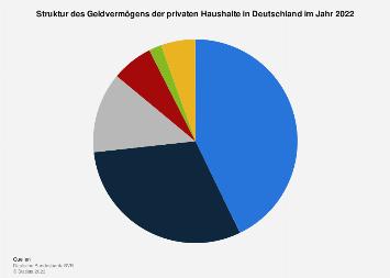 Struktur des Geldvermögens der privaten Haushalte in Deutschland 2018