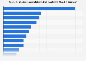 Inhaftierte Journalisten weltweit 2017 (nach Ländern)