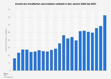 Inhaftierte Journalisten weltweit bis 2017