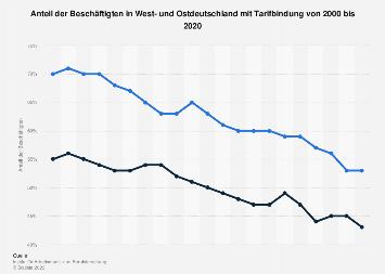 Tarifbindung der Beschäftigten in Ost- und Westdeutschland bis 2015
