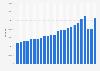 Anzahl der Ankünfte in Seeheil- und Seebädern bis 2015