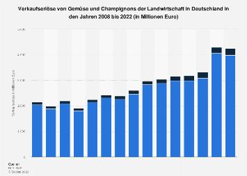 Verkaufserlöse von Gemüse und Champignons der Landwirtschaft in Deutschland bis 2016
