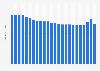 Durchschnittliche Aufenthaltsdauer in Seeheil- und Seebädern bis 2015