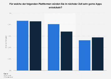 Umfrage - Interesse an der Entwicklung von Apps für iPhone, iPad und Android