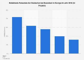 Beliebte Reiseziele der Deutschen bei Busreisen in Europa 2016