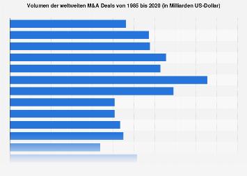 Volumen der weltweiten M&A Deals bis 2018