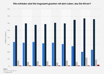 Umfrage in Deutschland zur Zufriedenheit mit dem eigenen Leben im Jahr 2017