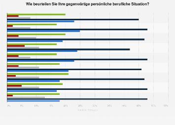 Umfrage in Deutschland zur Beurteilung der eigenen beruflichen Situation 2017