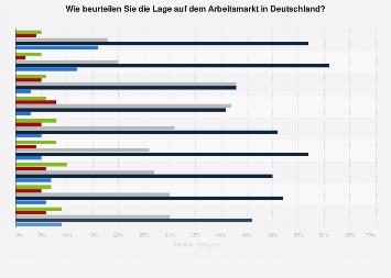 Umfrage in Deutschland zur Beurteilung der Lage auf dem Arbeitsmarkt 2018