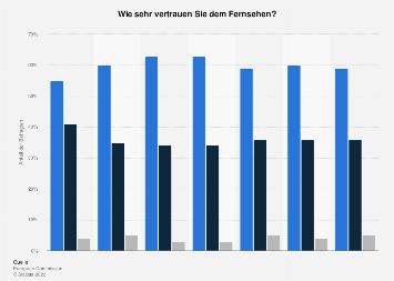 Umfrage in Deutschland zum Vertrauen in das Fernsehen 2017