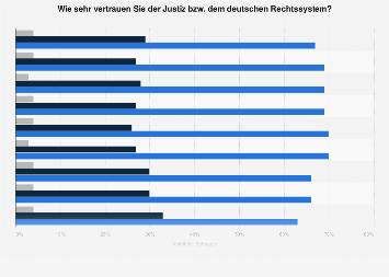 Umfrage in Deutschland zum Vertrauen in Justiz und Rechtssystem 2019