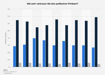 Umfrage in Deutschland zum Vertrauen in politische Parteien 2017