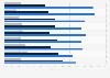 Umfrage in Deutschland zum Vertrauen in das Europäische Parlament 2019