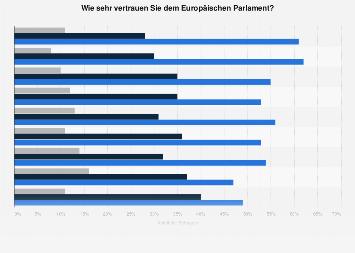 Umfrage in Deutschland zum Vertrauen in das Europäische Parlament 2018