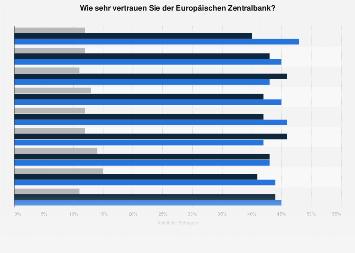 Umfrage in Deutschland zum Vertrauen in die Europäische Zentralbank (EZB) 2018